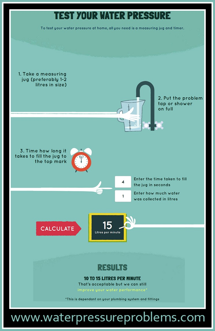 Home Water Pressure Test