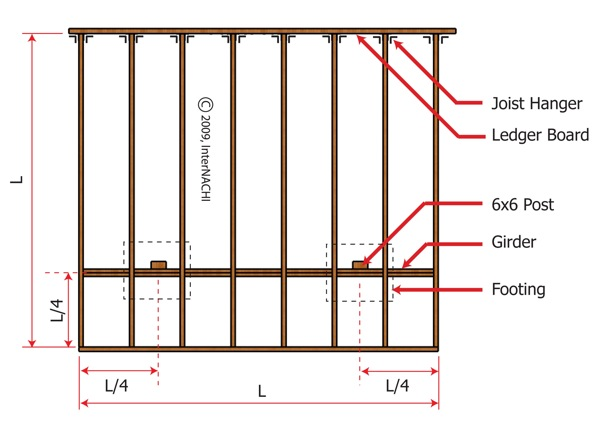 Cantilever Joist Table Deck