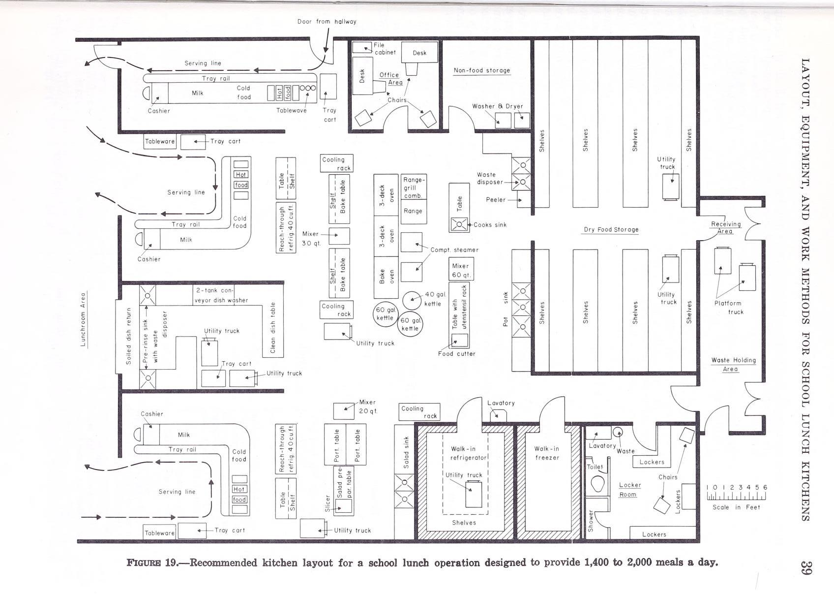 Kitchen Planning And Layout
