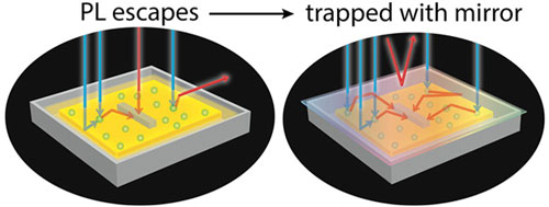 Cell Solar Breakthrough