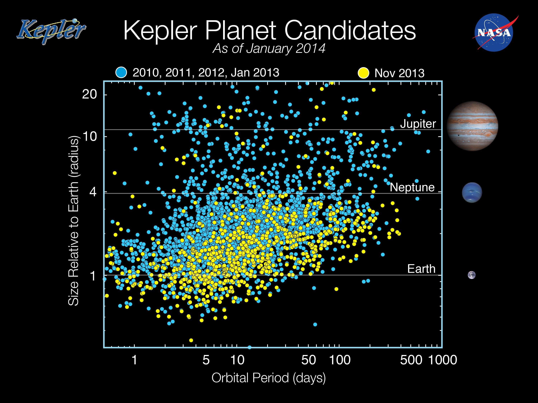 Kepler Planet Candidates, January 2014 | NASA