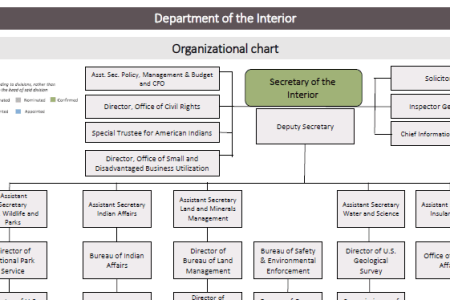 Interior organizational chart full hd maps locations another interior design organization chart interior design company structure interior design organization chart interior design company structure chic painted iron altavistaventures Image collections