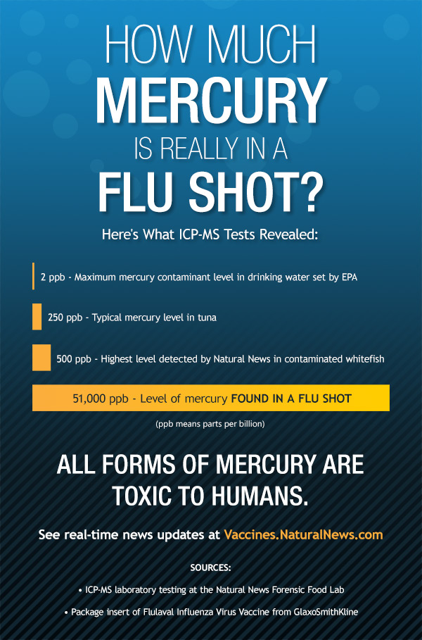 Reactions Vaccine Flu Adverse