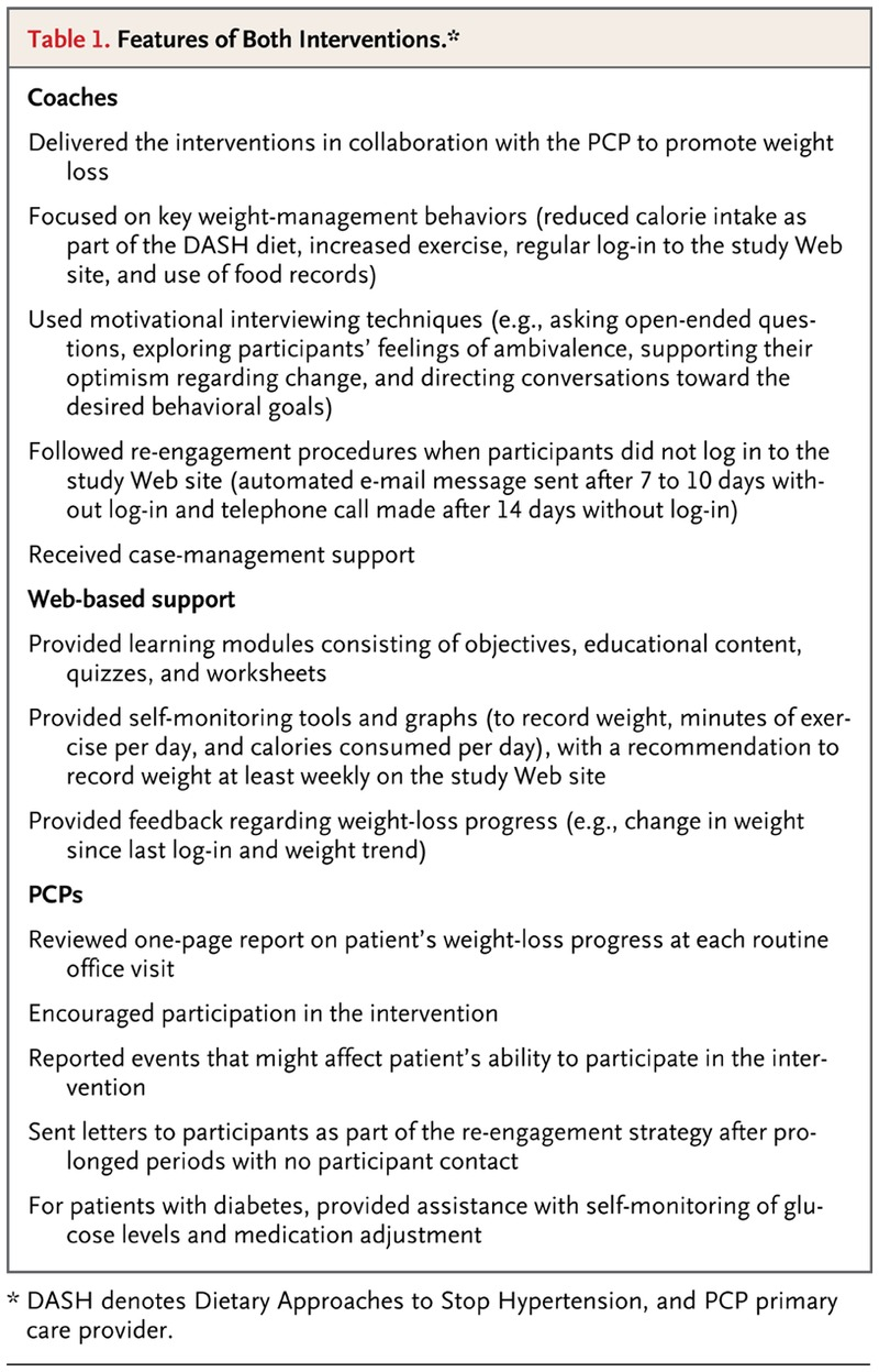 P R Tive Effectiveness Of Weight Loss Terventi S Cl Ic L