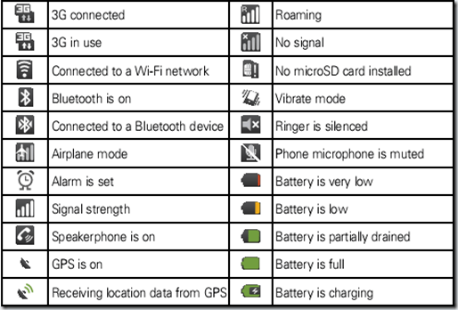 Verizon Cell Icon Meanings