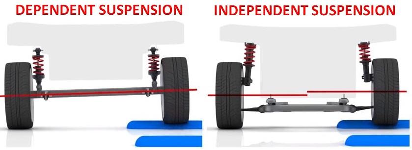 Vehicle Suspension Construction Car Construction
