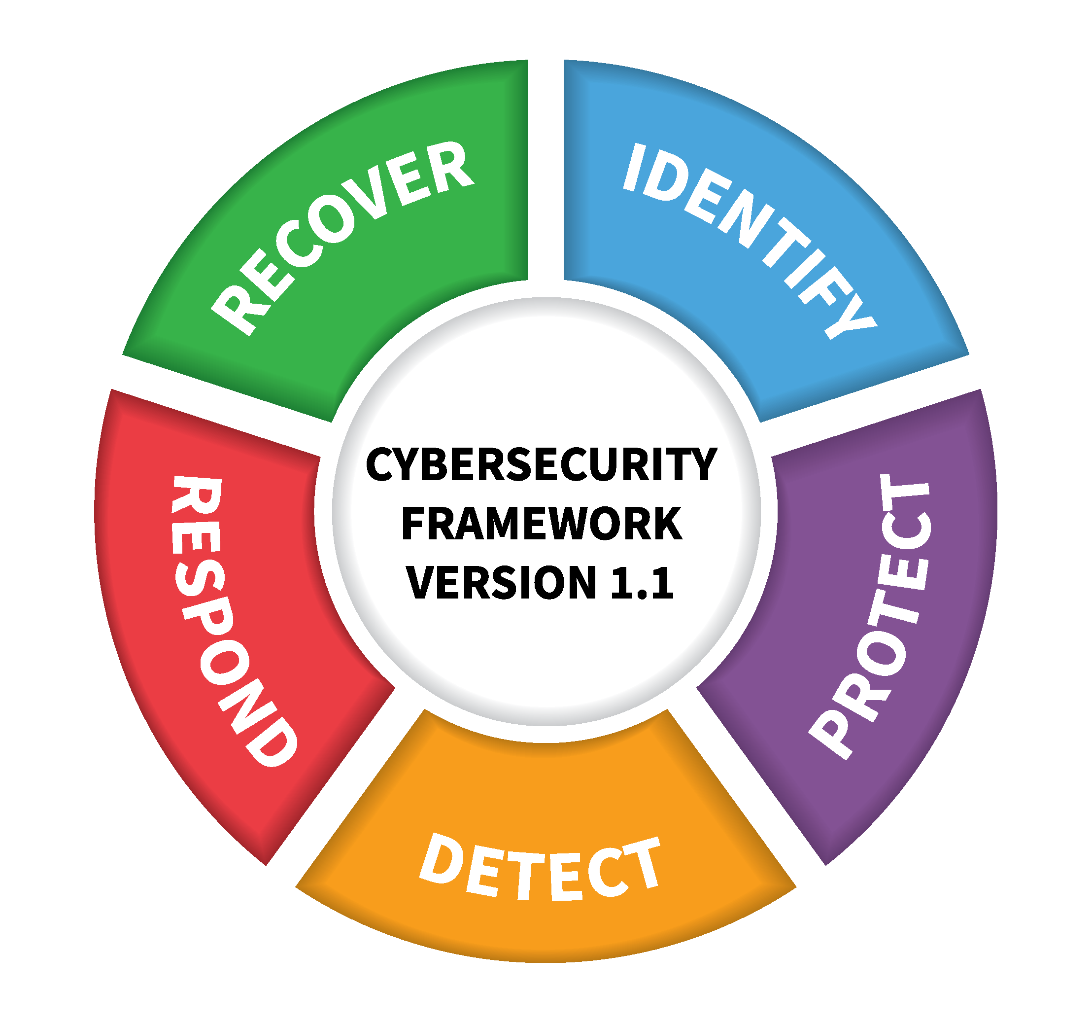 Information Technology Security Questionnaire