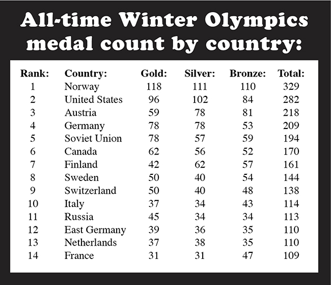 1932 Olympic Medal Count