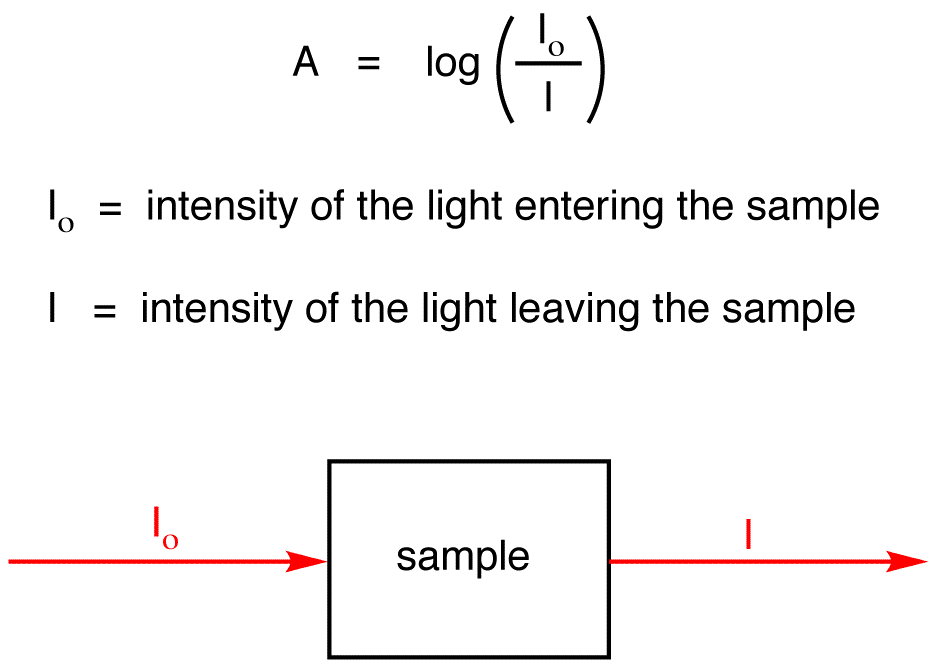 Mathematical Relationship Between Absorbance And Concentration