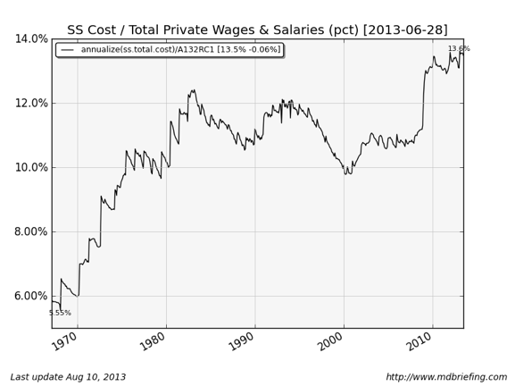 Private Security Wages