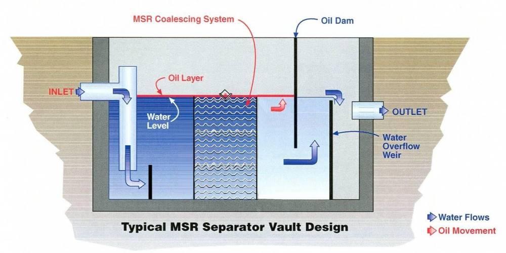 Oil tank measurements - Trade setups that work