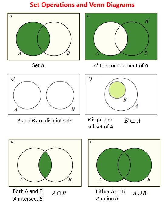 Example Venn Diagram Union Intersection