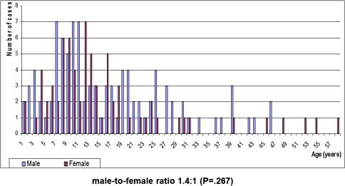 Ameloblastic fibroma: a stage in the development of a ...