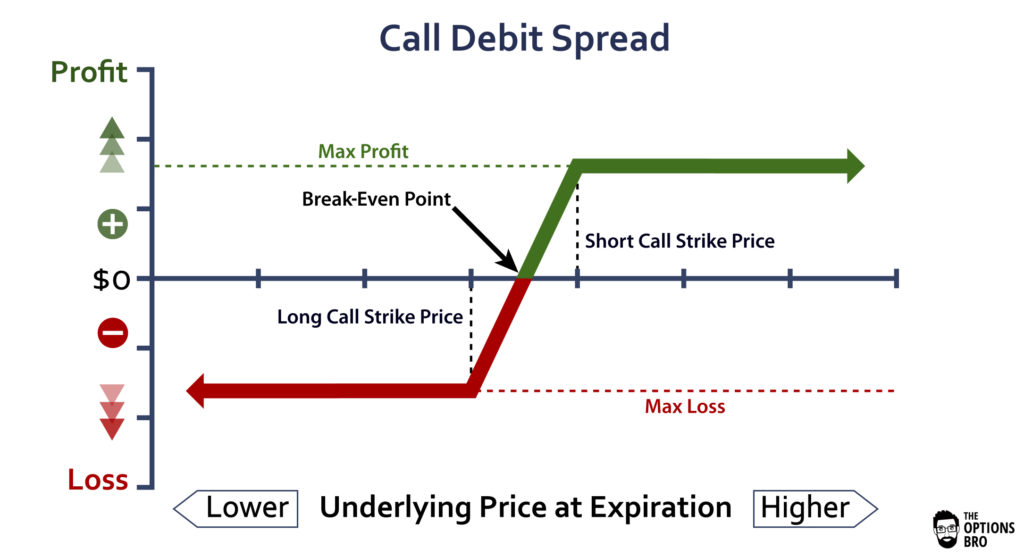 Graph displaying the potential profit/loss of the call debit spread option strategy at expiration.