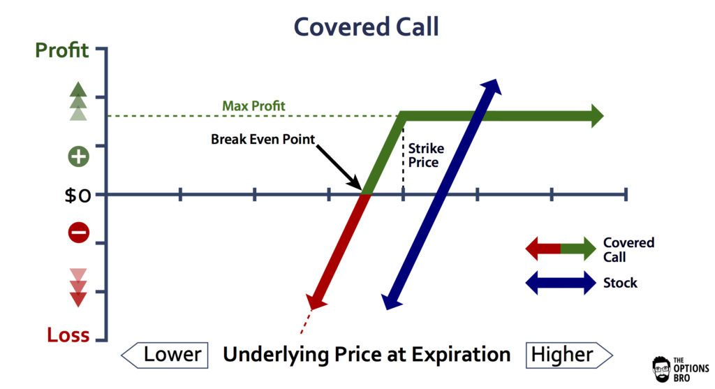Graph displaying the potential profit/loss of the covered call option strategy at expiration.