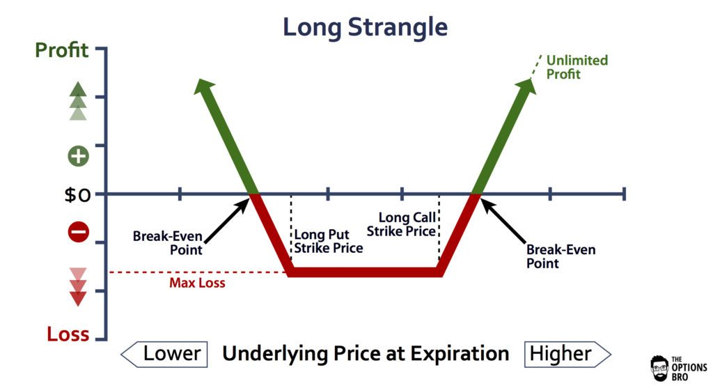 Graph displaying the potential profit/loss of the long strangle option strategy at expiration.