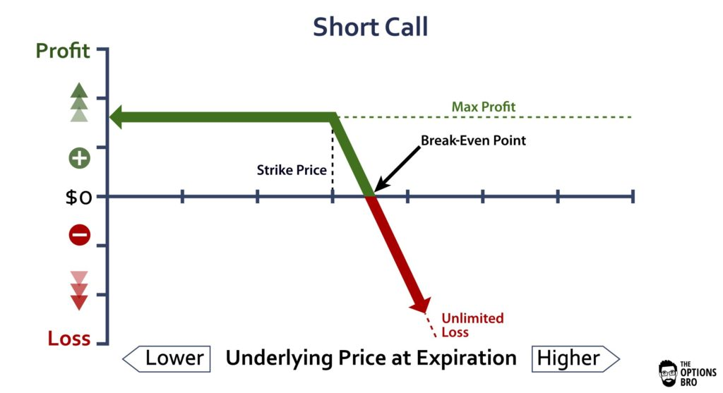 Graph displaying the potential profit/loss of the short call option strategy at expiration.
