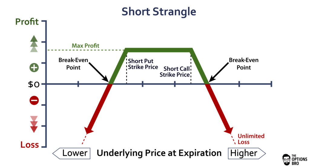An options trading graph demonstrating the potential profit/loss of a short strangle at expiration.