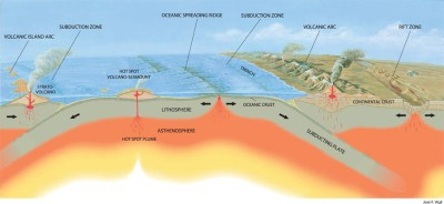 Oregon: A Geologic History - The Big Picture: Plate ...