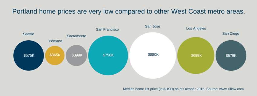 Housing Income Francisco Gov San Low