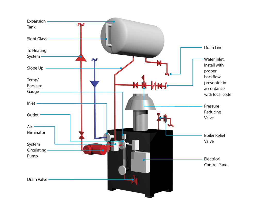 Water Feeder Steam Boiler Diagram