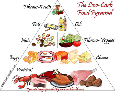 Low Carb Food Pyramid Pearltrees