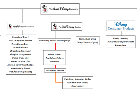 Walt disney company structure 4k pictures 4k pictures full hq walt disney company renovating the house of mouse michael the walt disney company transformation from mouse to media giant disney organizational chart altavistaventures Image collections