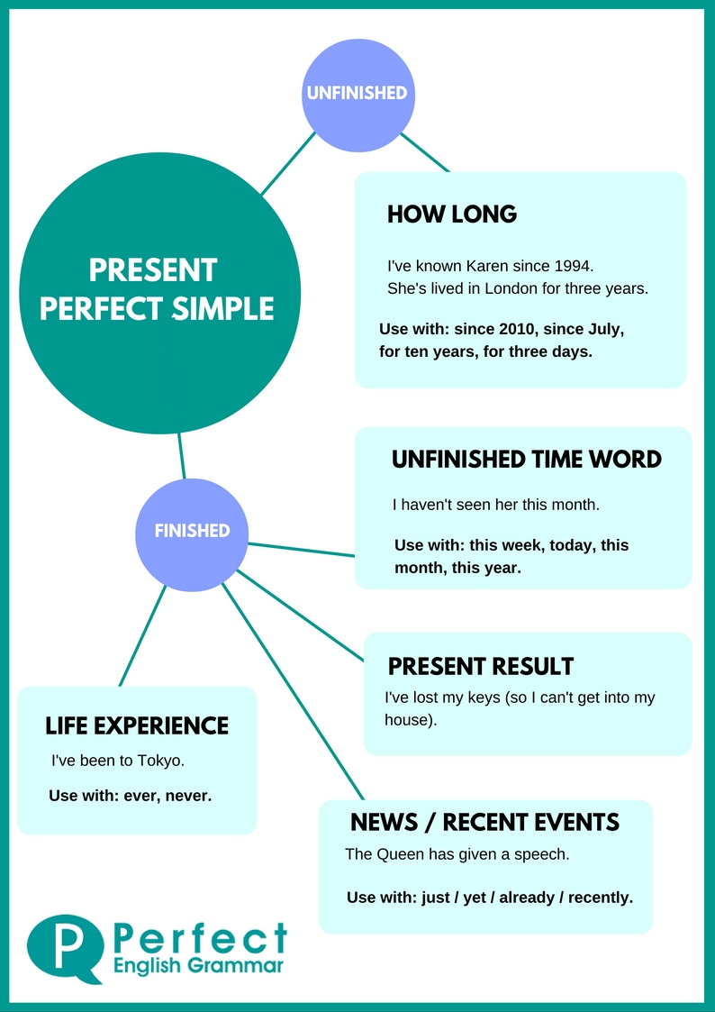 Difference Between Past Tense And Past Participle