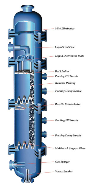 Industrial Filtration Systems Water Process