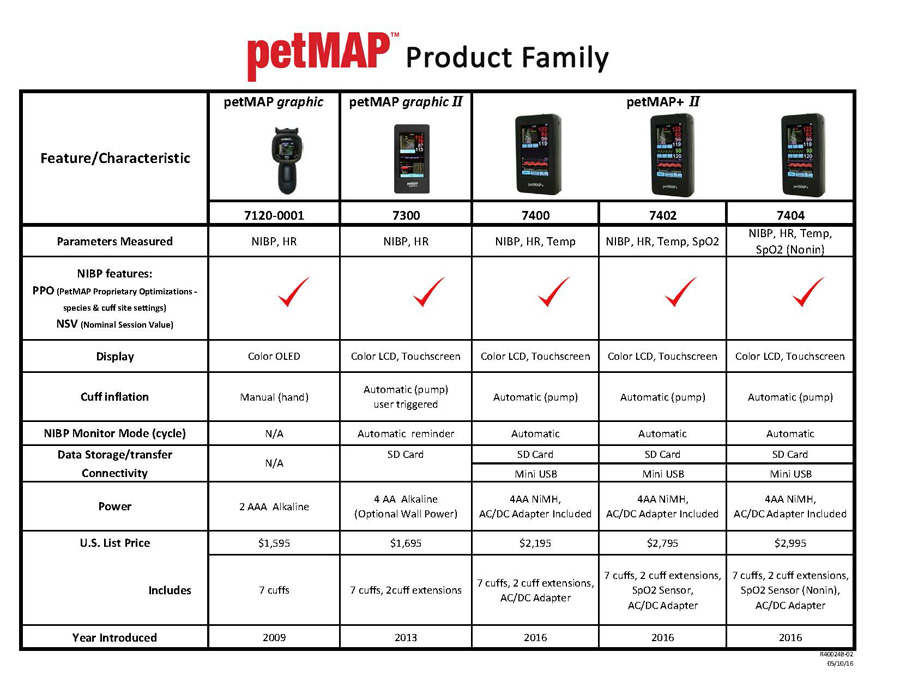 Veterinary Blood Pressure Monitor - Accurate Animal Blood ...