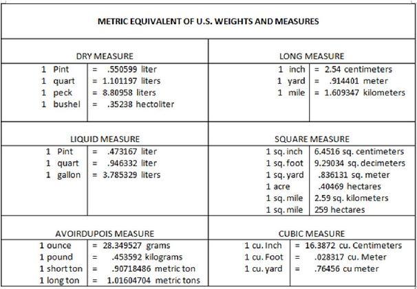 Conversion Physics Km Miles Chart