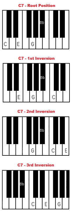 Modern C Diminished Chord Piano Adornment - Beginner Guitar Piano ...