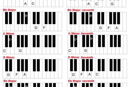Attractive C Sharp Minor Piano Chord Sketch Beginner Guitar Piano