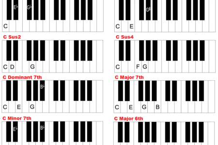 Fancy A Sus Chord Piano Illustration - Beginner Guitar Piano Chords ...