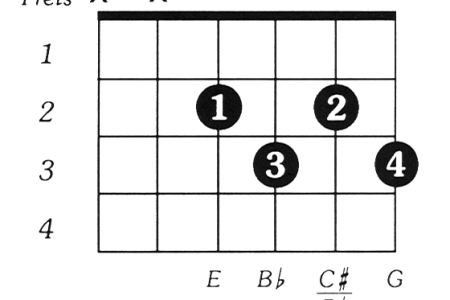 c bb guitar chord » Full HD Pictures [4K Ultra]   Full Wallpapers