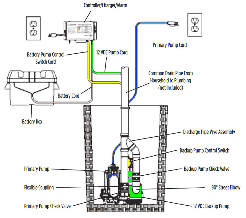 Residential Water Well Diagram Setup
