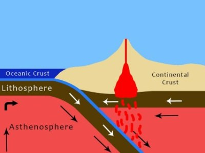 Ocean - Ocean Convergence | Island Arc Formation | PMF IAS