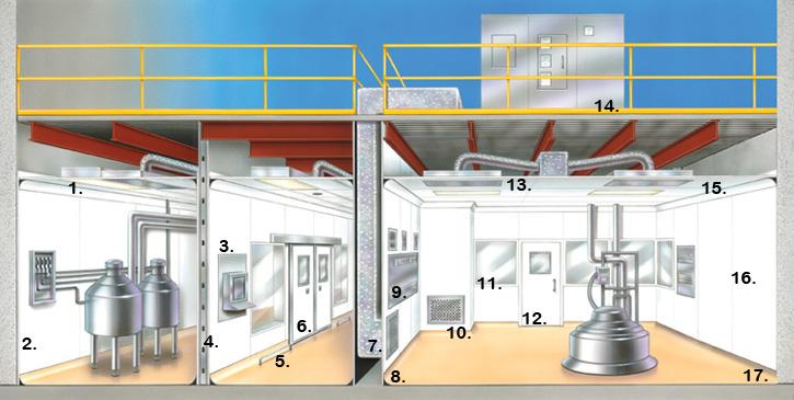 Clean Room Design Qualification