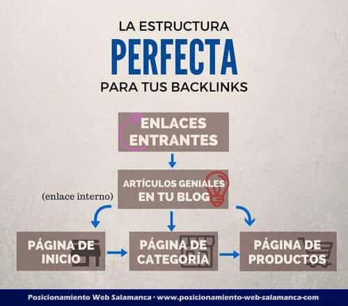 estructura perfecta backlinks
