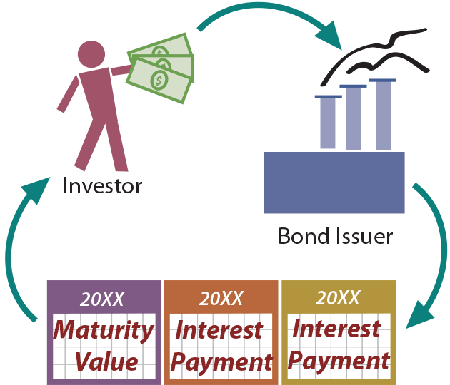 What Bond Security