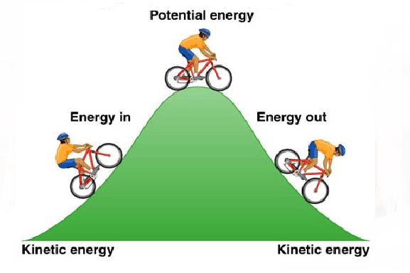 Gravitational Energy Examples
