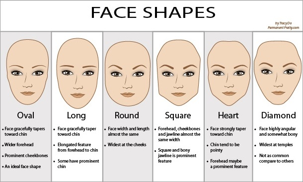 Face Shape Quiz What My