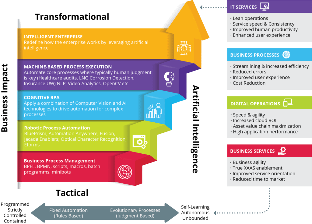 Information Security Technology Roadmap
