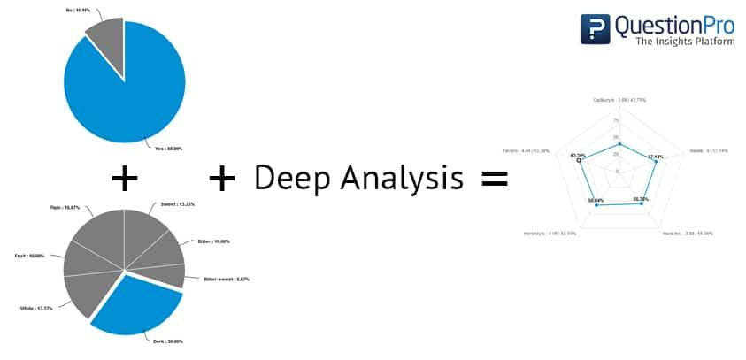 Vs Differential Semantic Likert