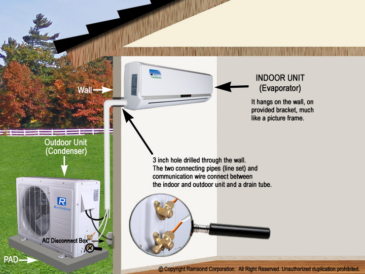 House Air Conditioning Unit