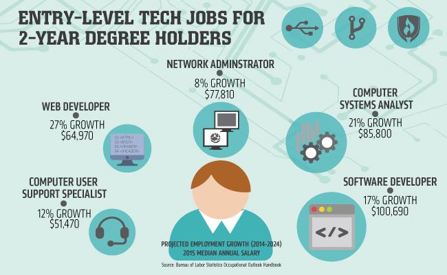 Job Opportunities Near Me