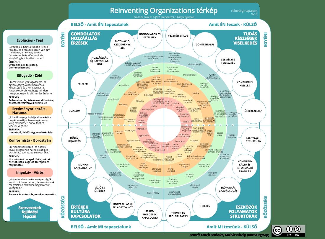 Reinventing Organizations Map