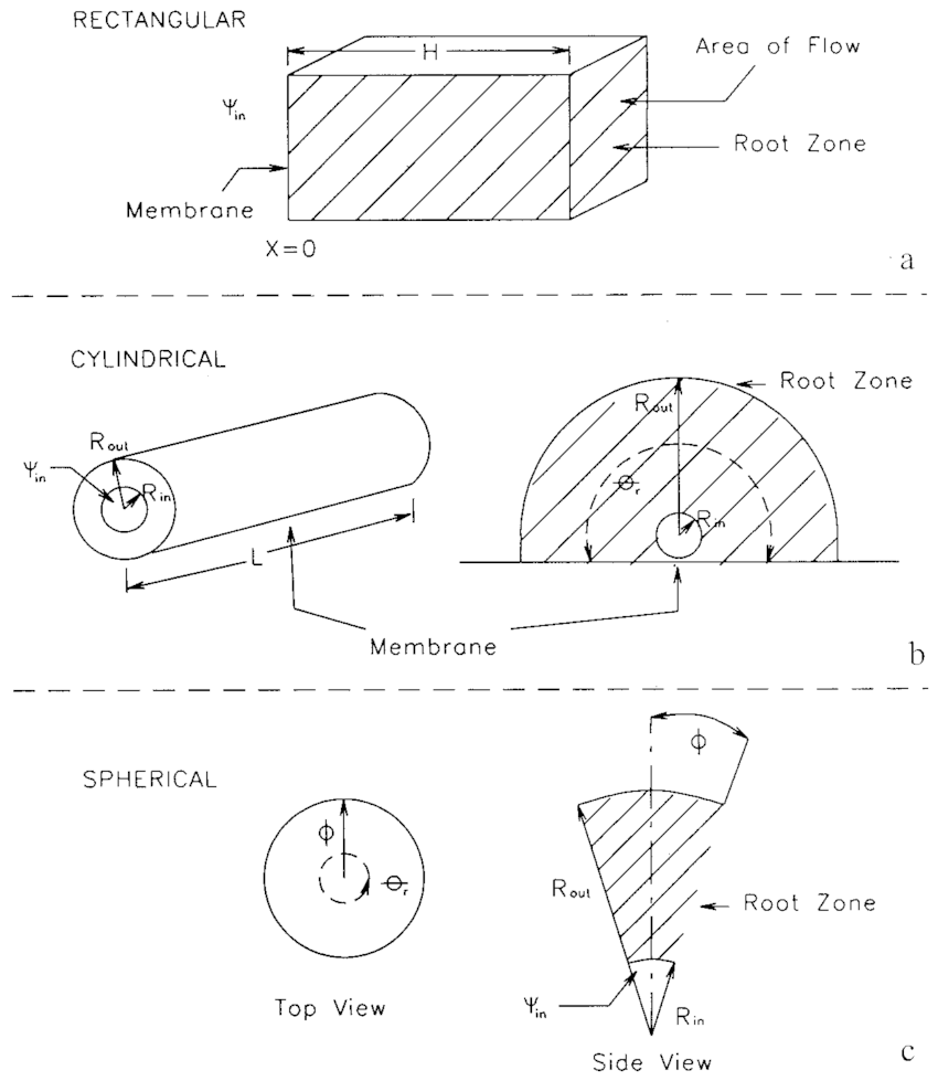 Diagrams for the different coordinate systems and definitions of geometric and thermodynamic factors