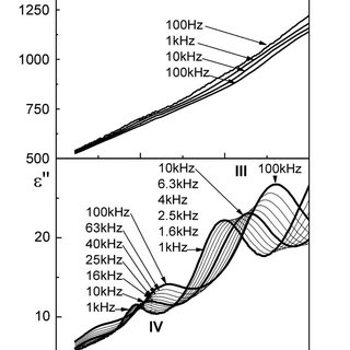 Temperature variation of ε′ and ε′′ at various frequencies for cd2nb2o7 nanoceramics in