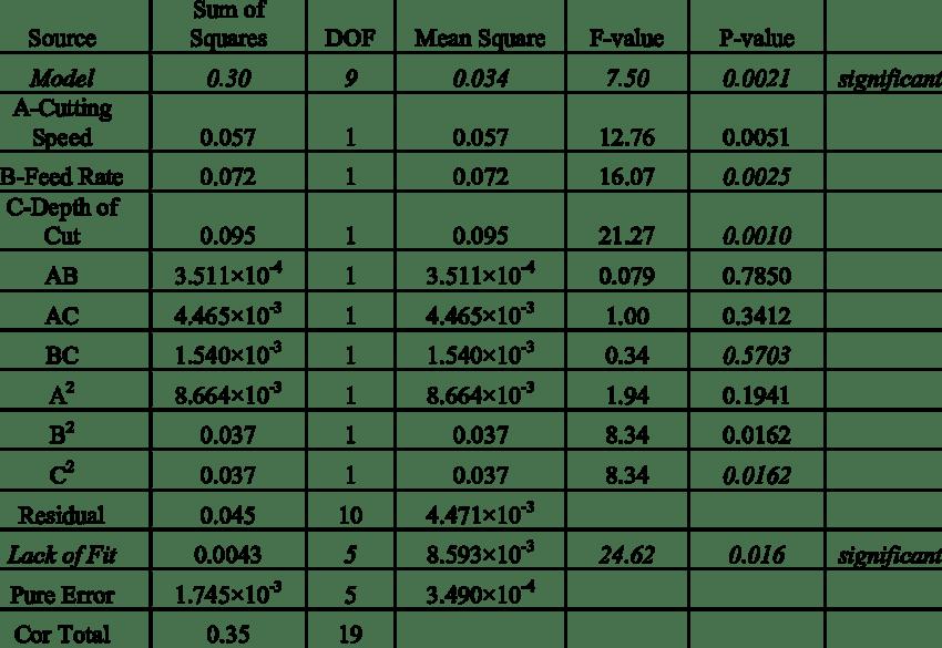 Chart Conversion Surface Ra Finish